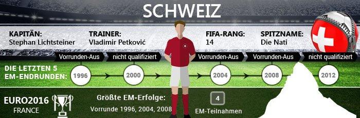 Infografik zur Schweiz bei der Fußball EM 2016
