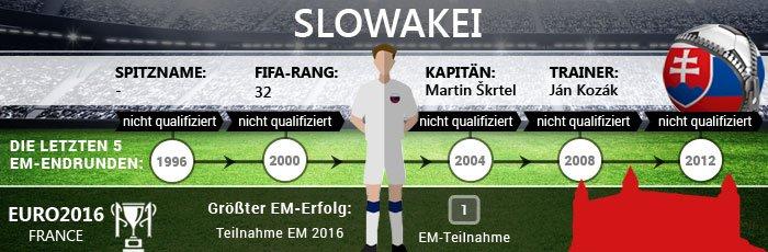 Infografik zur Slowakei bei der Fußball EM 2016