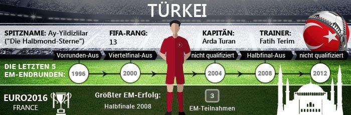 Infografik zur Türkei bei der Fußball EM 2016