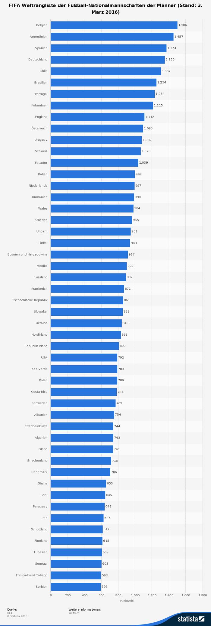 Infografik: Fußball Weltrangliste vor der EM 2016