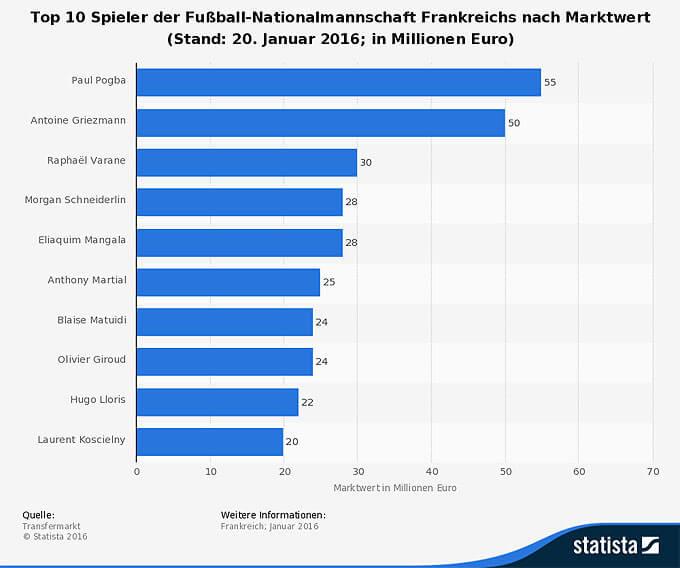 marktwert-der-fussball-nationalspieler-frankreichs-2016