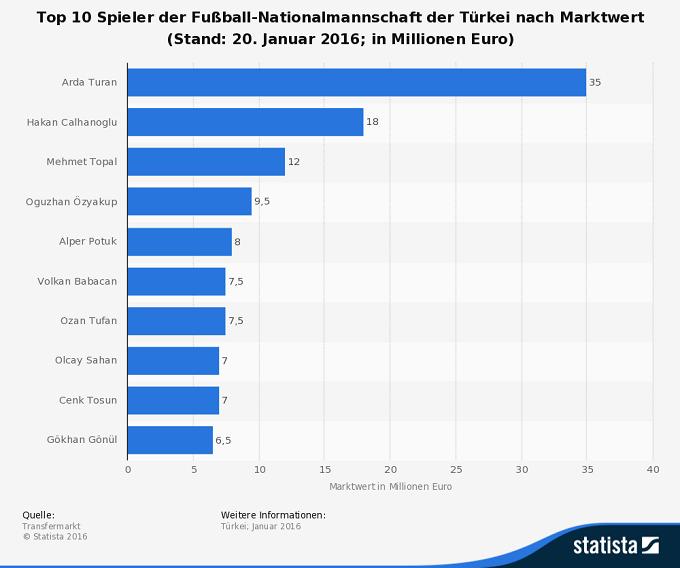 Infografik: Marktwert Nationalspieler Türkei EM 2016