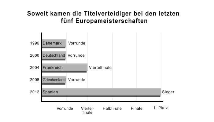Statistik Titelverteidiger bei Europameisterschaften
