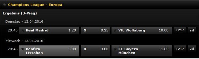 champions league quoten bwin