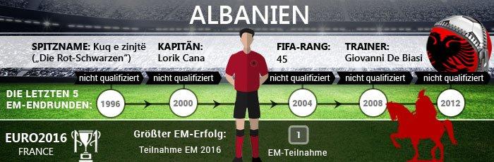 quote frankreich albanien