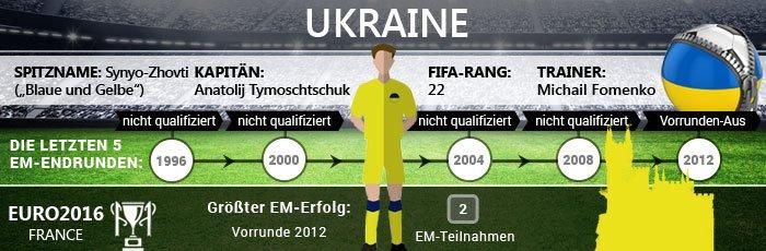 Infografik zur Ukraine bei der Fußball EM 2016