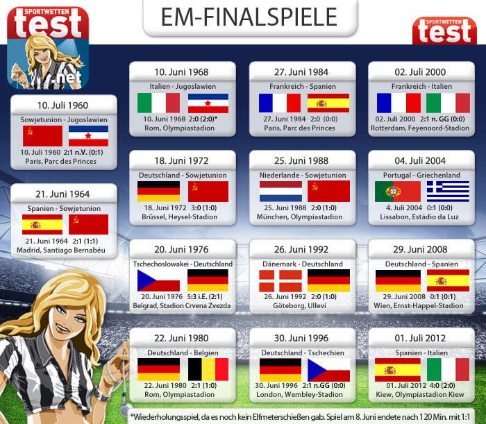 EM Finalspiele https://www.sportwettentest.net