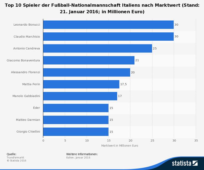 Infografik Marktwert der Spieler von Italien bei der EM 2016