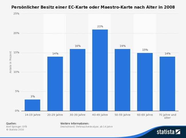 Infografik Besitz Maestro und EC Card