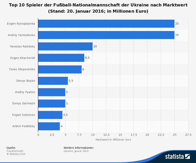 Infografik: Marktwert Spieler Ukraine EM 2016