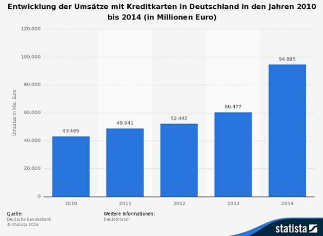 Infografik Kreditkarte Zahlungen Deutschland