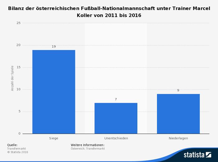 Infografik zu Österreich bei der EM 2016