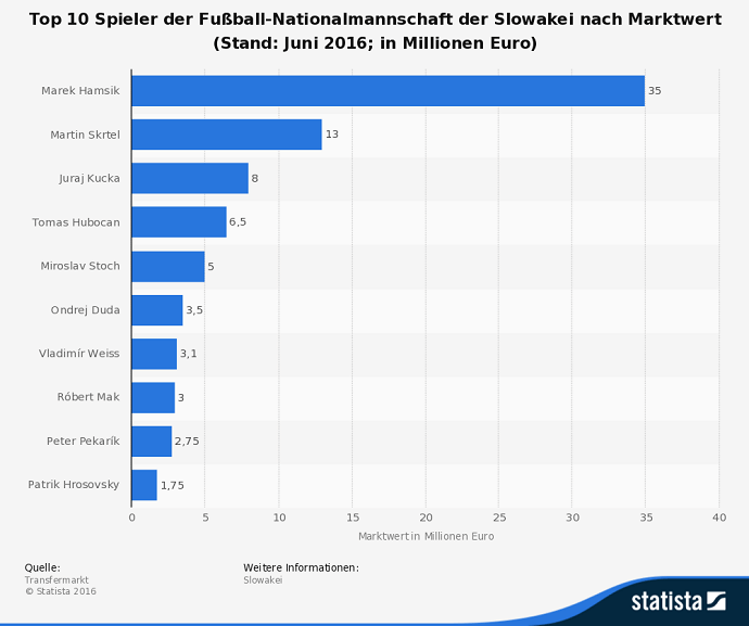 infografik-slowakei-fussball-em-2016-in-frankreich