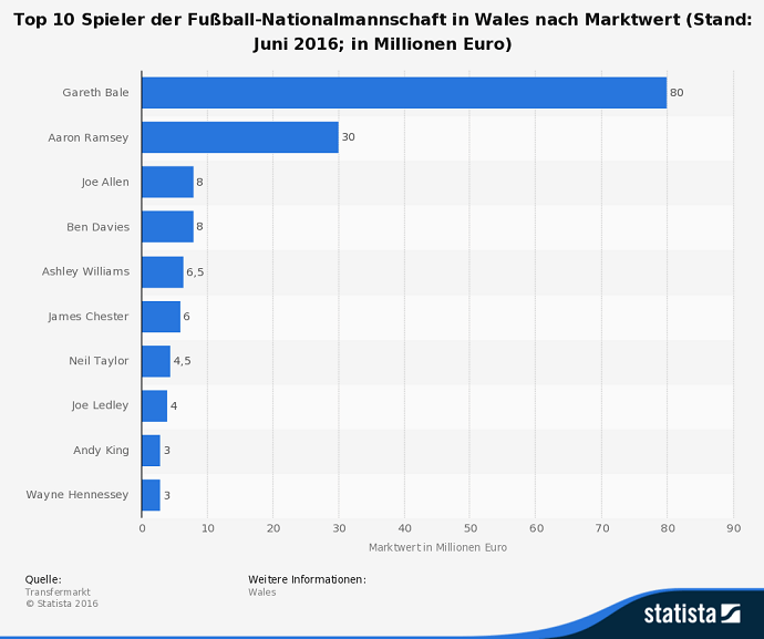 infografik-wales-bei-der-fussball-em-2016-in-frankreich