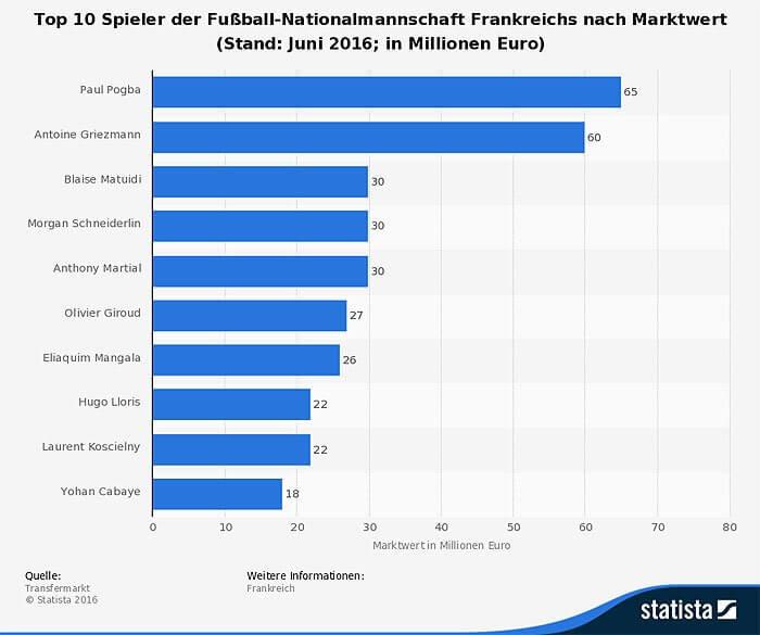 statistic_id503761_marktwert-der-fussball-nationalspieler-frankreichs-2016