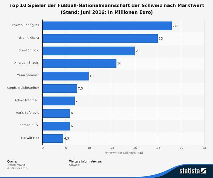 Infografik mit Statistik zum Marktwert der Nationspieler aus dem Schweizer Fußball Team 2016