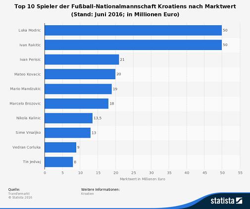 Marktwerte Kroatien Spieler