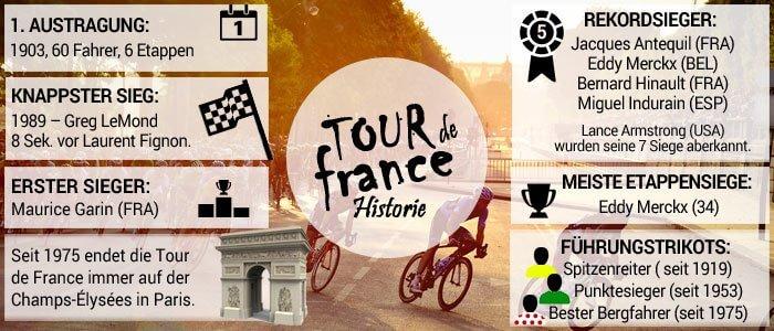 tour-de-france-historie