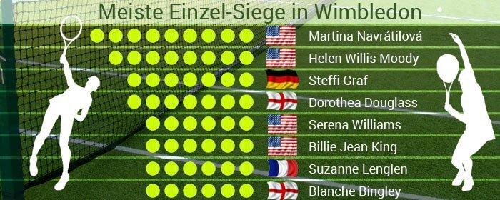 Damen Wimbledon Sieger