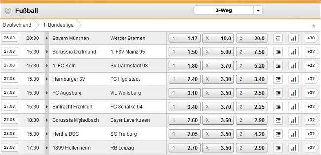 Bet3000 Fußball Wettquoten aus der Bundesliga