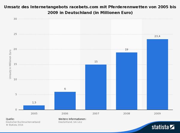 statista racebets