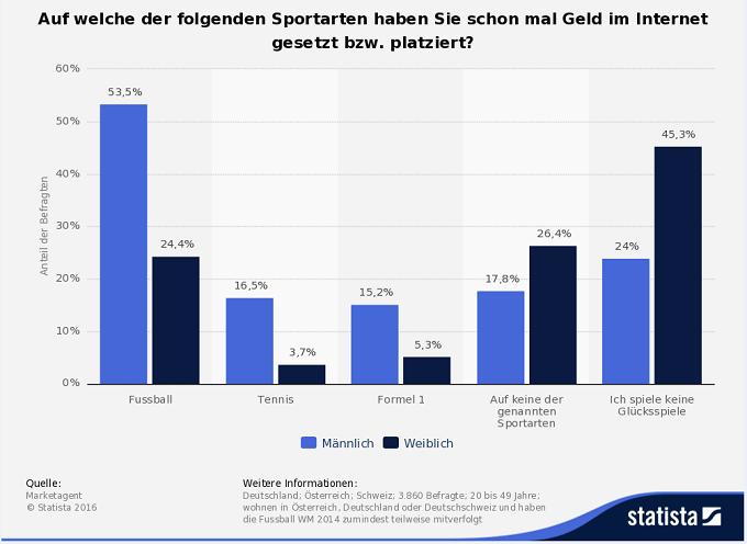wetten_sportarten_verteilung