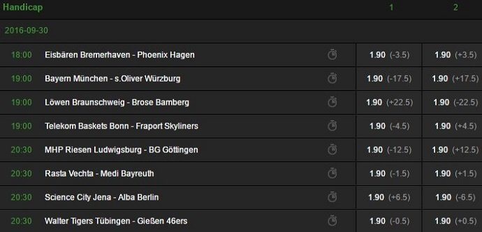Betway Basketball Handicapwetten