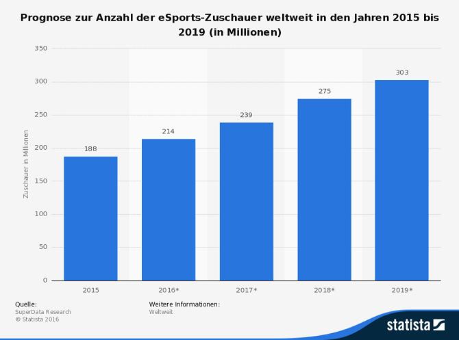 statista_prognose-anzahl-der-esports-zuschauer-weltweit-bis-2019