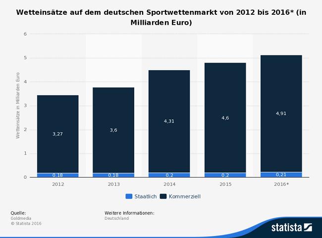 Infografik Sportwetten in Deutschland