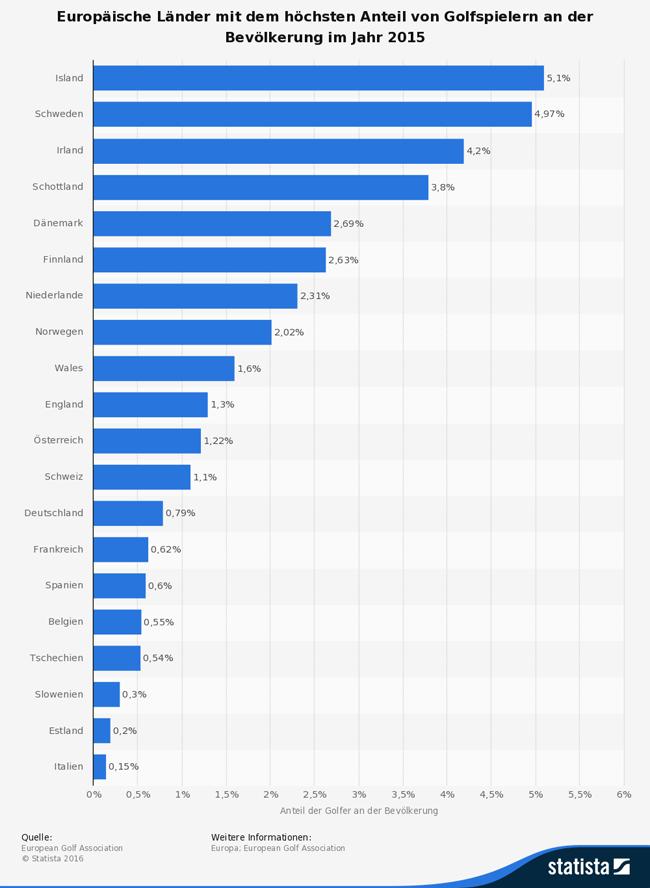 Infografik Golfspieler in Europa