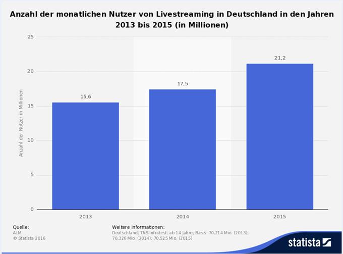 statistik_nutzung_livestream_ger