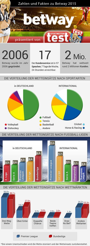 Infografik mit wichtigen Daten und Fakten zum Wettanbieter Betway