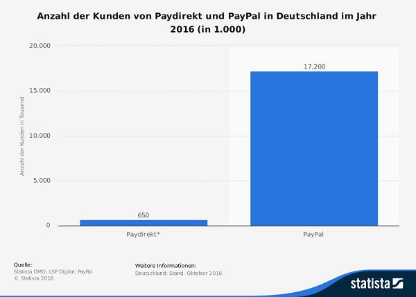 statistic_id630894_kunden-von-paydirekt-und-paypal-in-deutschland-2016