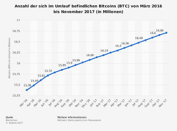 anzahl-der-bitcoins-im-umlauf-bis-november-2017