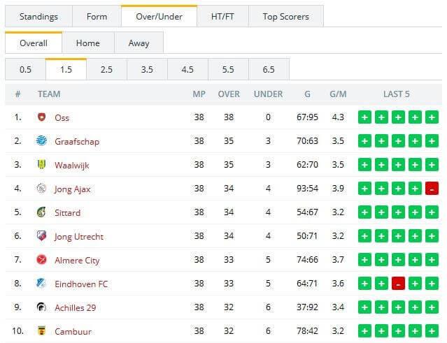Torstatistik Niederlande 2. Liga Saison 16/17