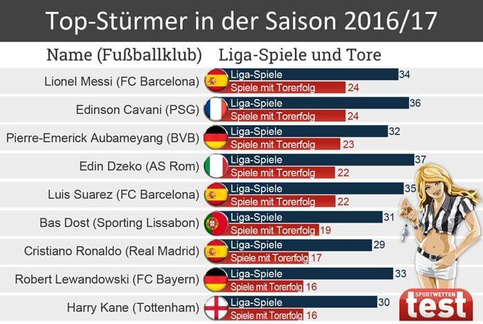 Statistik Top Stürmer 2016/17 - mit Lionel Messi und Cristiano Ronaldo