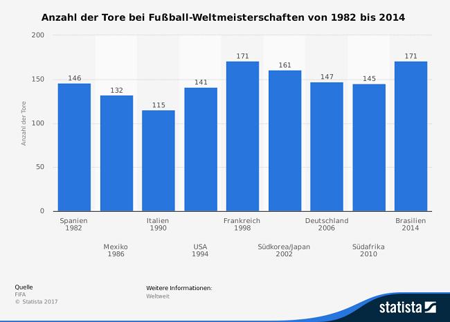 Statista Anzahl WM Tore