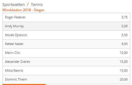 Ausschnit aus dem Tennis Wettangebot von Betsson