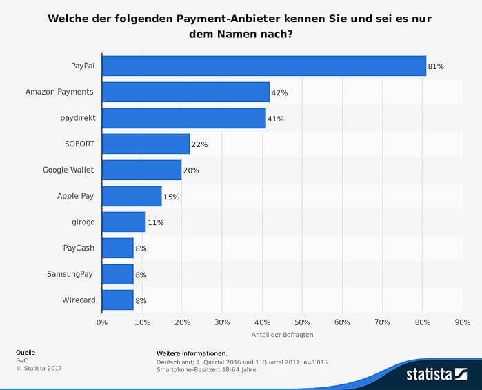 umfrage zur bekanntheit von payment anbietern in deutschland 2017