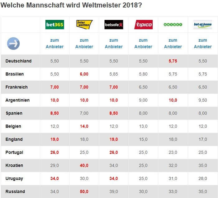 Weltmeister 2018 Wettquoten
