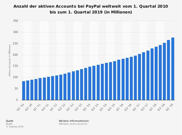 Nachteile Paypal