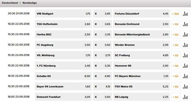 Wetten.com Wettquoten Bundesliga