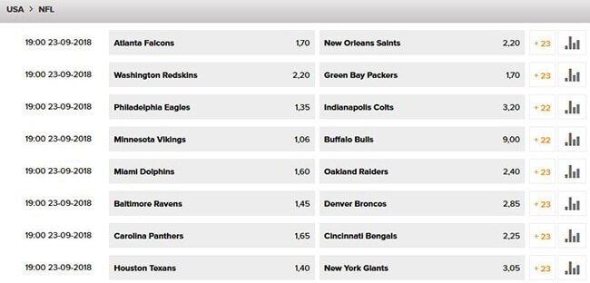 Wetten.com Wettquoten NFL