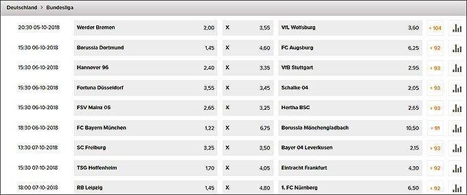 Grafik zu den Wetten.com Bundesliga-Wettquoten