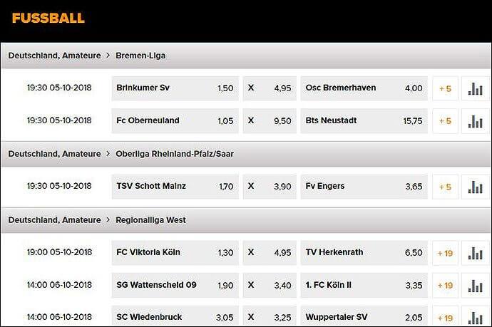 Grafik zu Wetten.com Fussball Wetten Deutschland Amateure