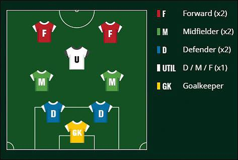 DraftKings Classic Soccer Team