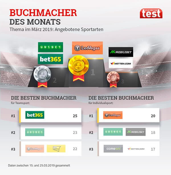 Buchmacher Test März - Sportarten im Wettangebot