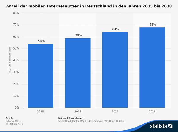 Anteil der mobilen Internetnutzer in Deutschland 2015 bis 2018