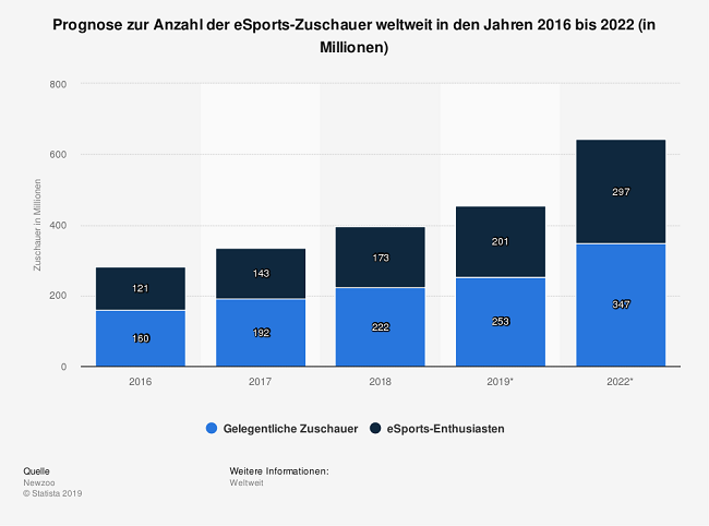 statista_prognose-anzahl-der-esports-zuschauer-weltweit-bis-2022