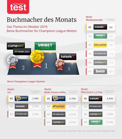 Buchmacher Check Champions League wetten